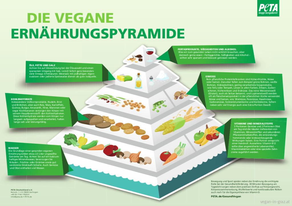 vegane Ernaehrungspyramide