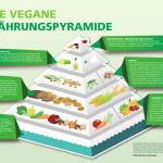 Vegane Lebensmittel – Einkaufsführer